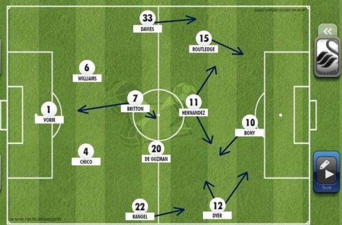 Swanseas Grundformation