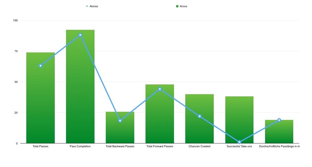 Hier sieht man einen statistischen Vergleich zwischen Alonso und Kroos. Wie man klar erkennen kann, führt Kroos jede Statsitik an.