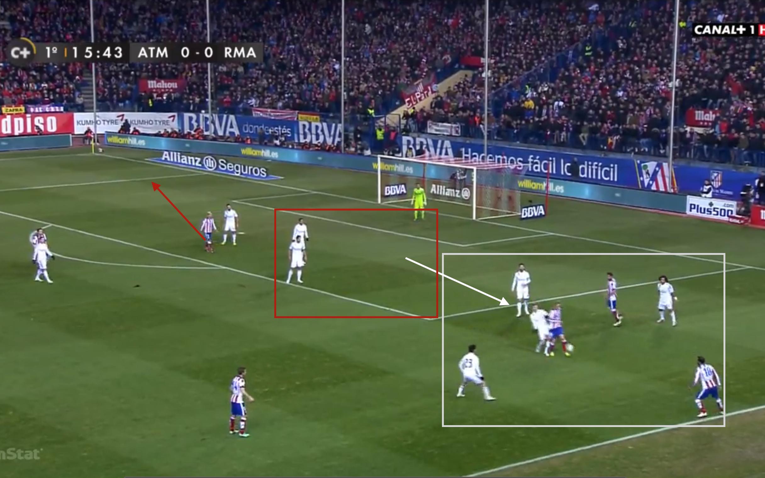 Ähnliches Problem wie bei den beiden Szenen davor. Torres lässt sich unstartegsich zum Flügel driften. Dadurch kann Ramos das Zentrum verlassen und zum Flügel schieben. Reeal Madrid hat zwar keine Kompaktheit im Strafraum aber auch keiner der sie nutzt. Dafür hohe Kompaktheit am Flügel gegen eine schlechte und winkelarme Staffelung von Atletico Madrid.
