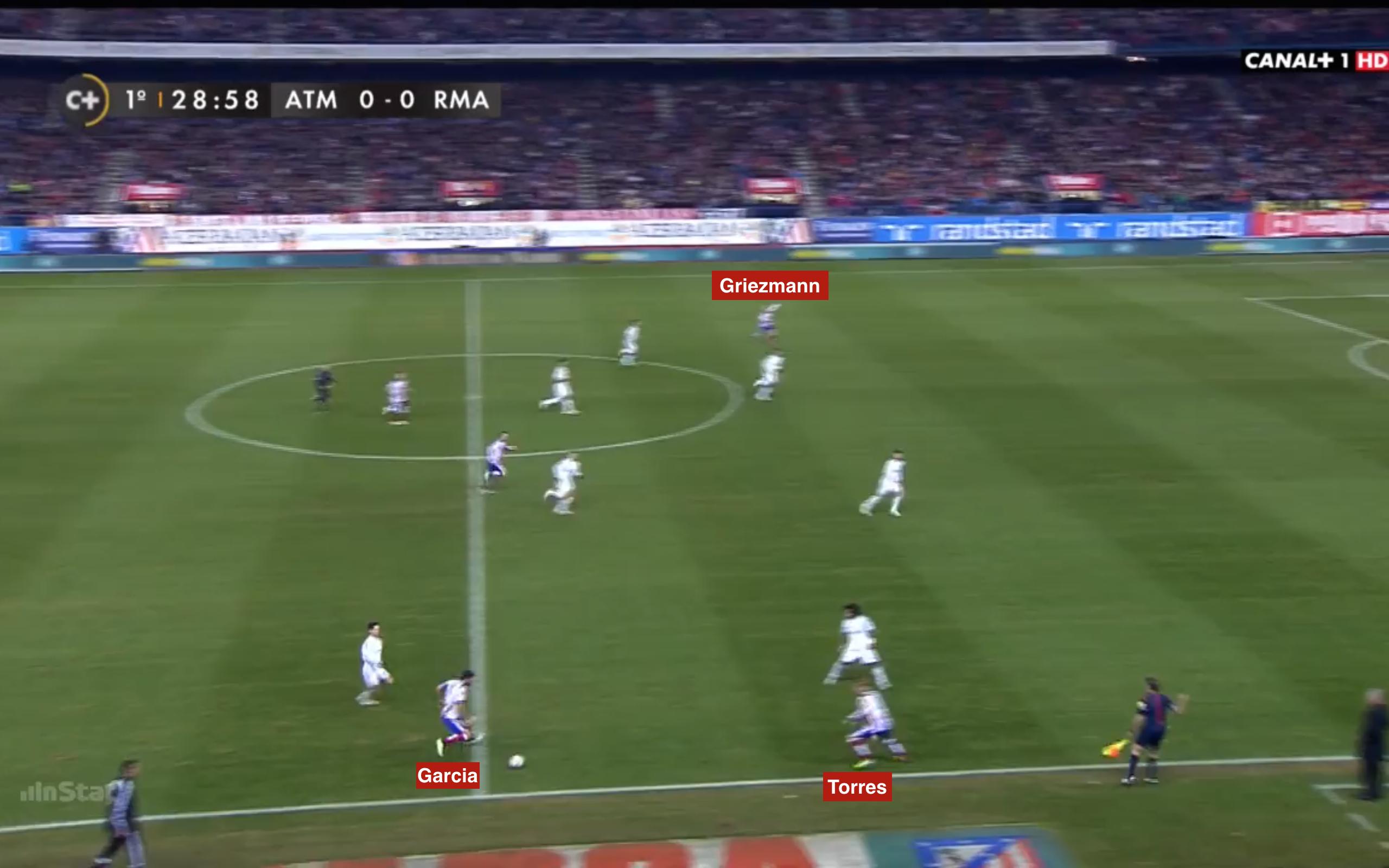 Staffelungsproblem I: Torres orientiert sich wie Griezmann im falschen Moment zum Flügel, dadurch verflacht die Staffelung extrem und es gibt kaum mögliche Passwege.
