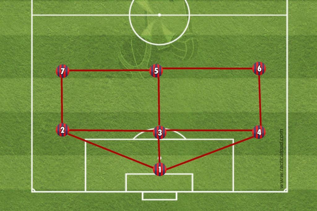 """Standard: 1-3-3. Klare Aufteilung in Offensive und Defensive, welche die Entstehung des obligatorische """"Lochs"""" im Mittelfeld zusätzlich befördert. Doppelte Flügelbesetzung. Stattdessen Unterbetonung der Mitte. Und überhaupt der Verbindungen zueinander."""