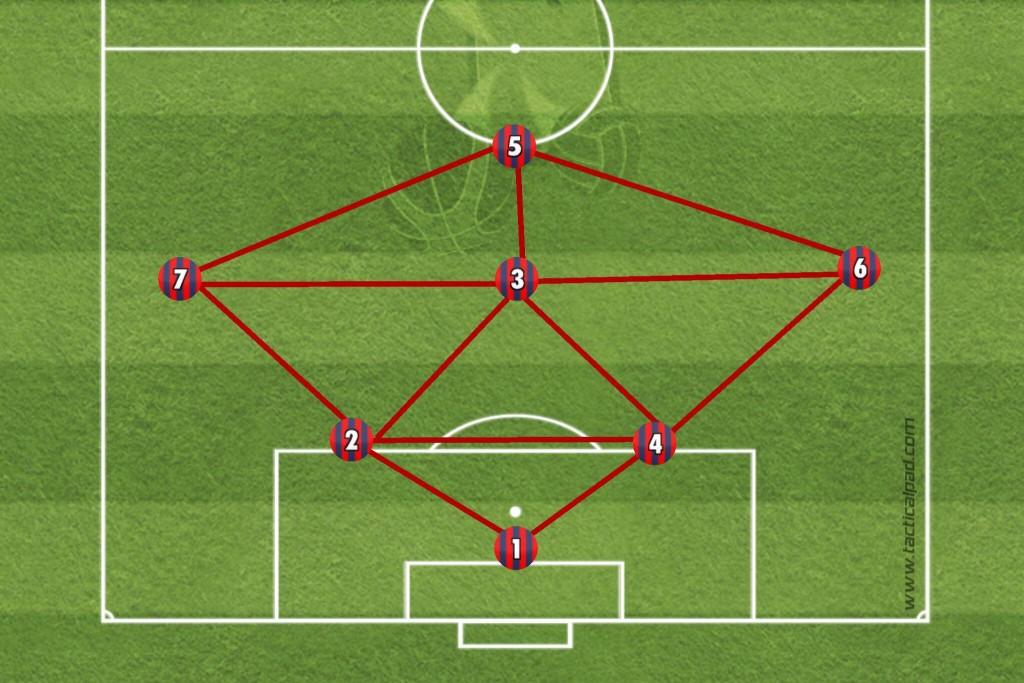 1-2-3-1. Deutlichere Verbindungen im Vergleich zum 1-3-3. Drei statt zwei Linien.