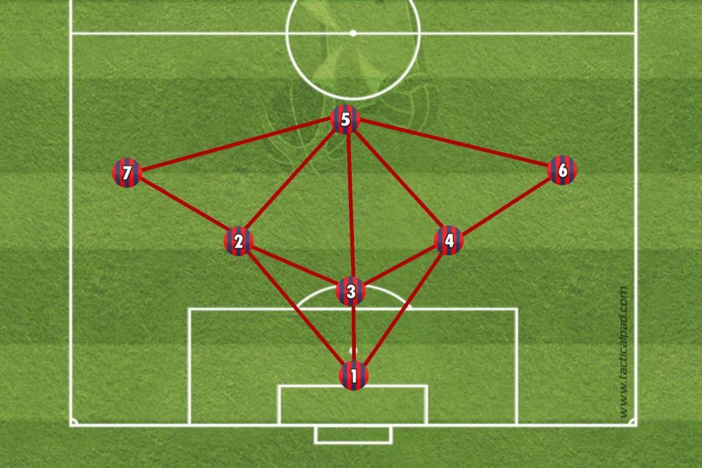 Was würde Paco tun? 1-1-2-2-1/1-1-2-3 mit nur einem nominellen Verteidiger und dadurch von Zeit zu Zeit Defensivaufgaben für Halb- und Flügelspieler. Potentiell größere Einheit von Defensive und Offensive.
