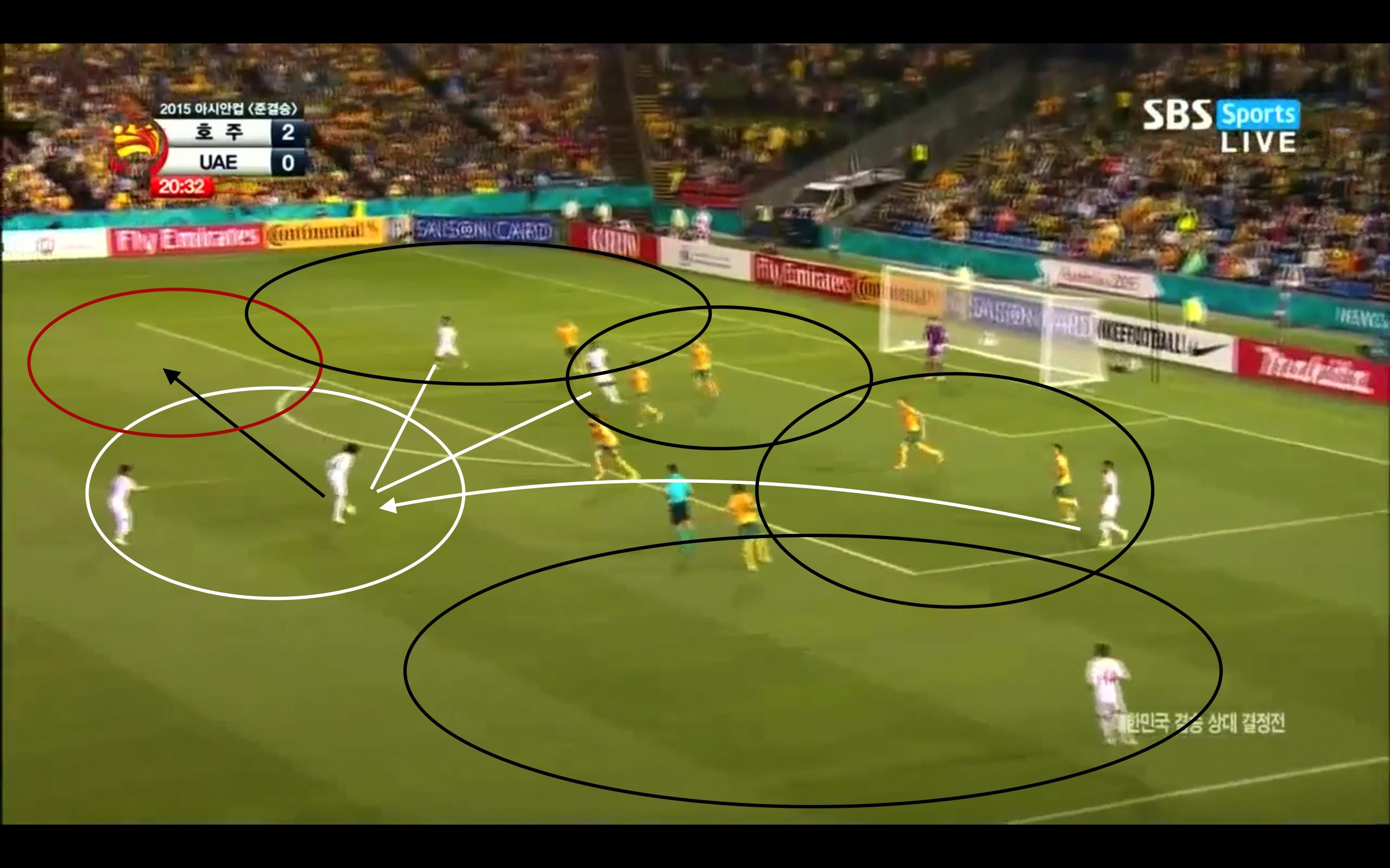 Mabkhout spielt einen Pass zurück an den Sechzehner zum Sechser. Dieser bewegt sich zum Ball, doch Abdulrahman läuft in den Passweg anstatt sich in den roten Raum zu bewegen. Wenn er im roten Raum geblieben wäre, hätte man den Angriff variabler zu Ende spielen können. Dadurch dass er sich in den Passweg bewegt, entstehen weniger Winkel und der Angriff wird leichter zu verteidigen.