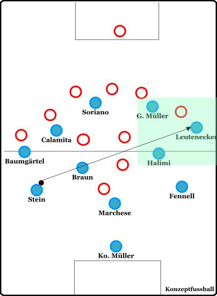 Ideal: ballnahe Kombinationsmöglichkeiten, gepaart mit ballferner lokaler Überzahl. Relative Unberechenbarkeit trotz klarer Strukturen.