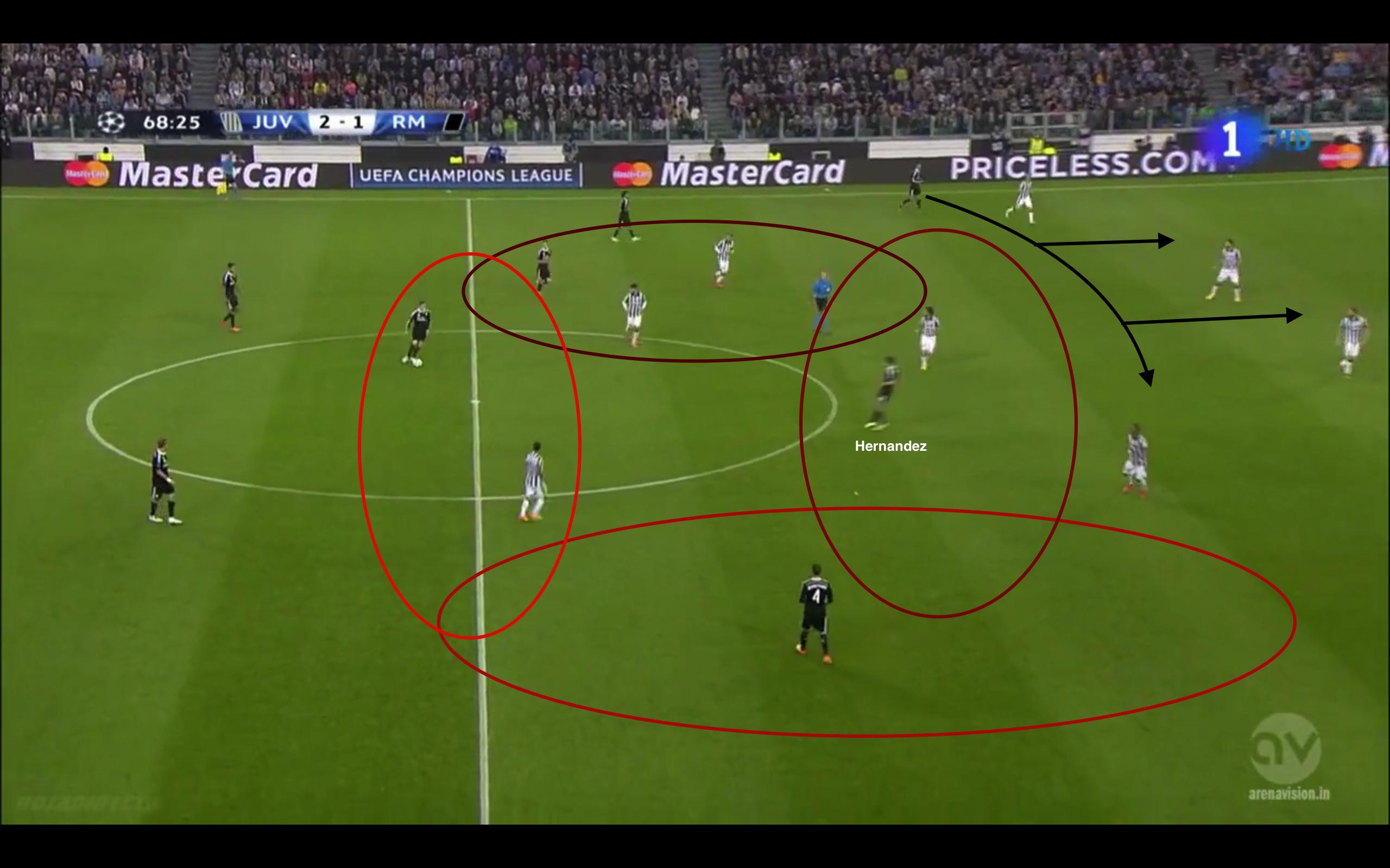Juventus im 5-3-2. Chicharito lässt sich in den Raum zwischen den Stürmern und den drei Mittelfeldspieler fallen. Ronaldo bewegt sich horizontal und sucht die Schnittstellen für diagonale Läufe. Ramos besetzt den tiefen rechten Halbraum, kann seine Bewegungsmuster freier ausüben und zum Beispiel Bale hinterlaufen. Durch die Umstellung und das verbesserte Gegenpressing konnte Ramos etwas freier agieren und sicherte eher einfach ab in dem er sich hinter Carvajal postierte. Er war nicht mehr ganz so stark in die Ballzirkulation eingebunden.