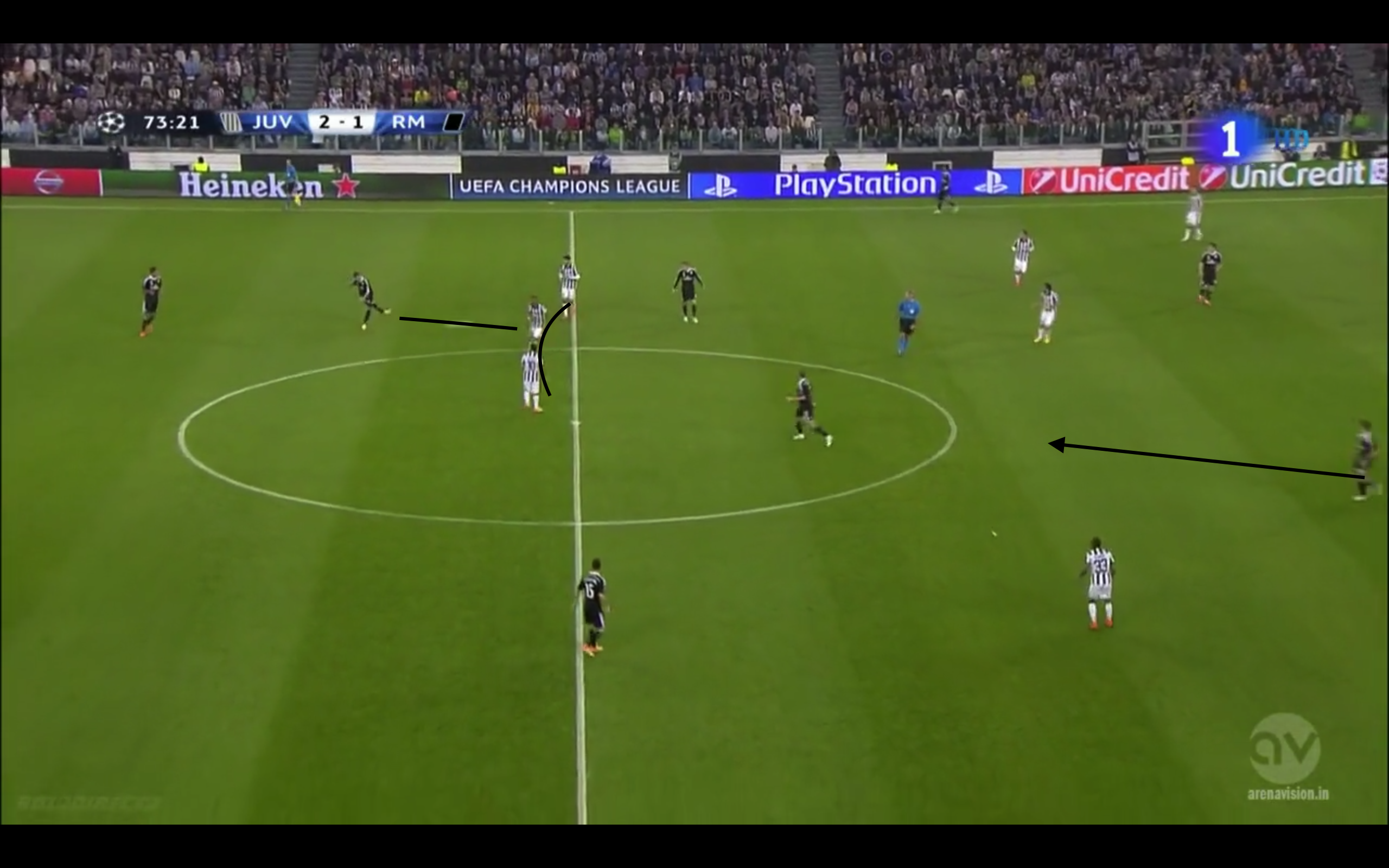 Vidal rückt im Pressing aggressiv auf Ramos. Diese Bewegung wird nicht abgesichert. Pirlo und Marchisio stehen sehr nach rechts versetzt und Evra steht sehr breit. Hernandez bewegt sich in diesen Raum, provoziert ein Zusammenziehen der Verteidigung und hat nun Kontrolle über einen Raum mit vielen Entscheidungsmöglichkeiten.