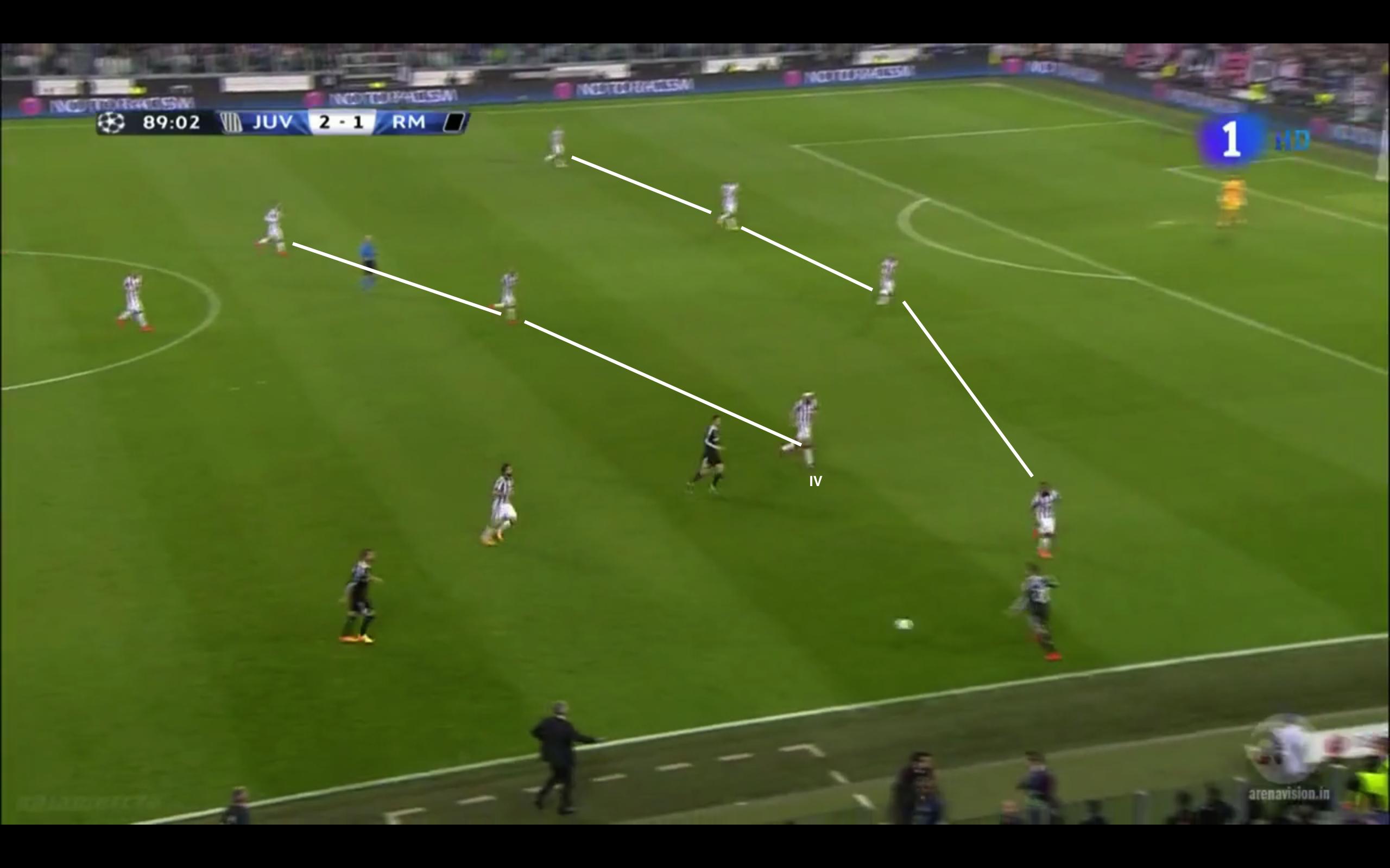 Chiellini rückt gegen Ronaldo heraus. Dadurch entsteht ein 4-3-3. Pirlo ist im Pressing nach vorne gegangen und hat in seinem Rücken Raum geöffnet. Diesen schließt Chiellini durch sein aggressives Herausrücken. So sollen solche Szenen im Idealfall verteidigt werden, allerdings klappt dies nicht immer perfekt.