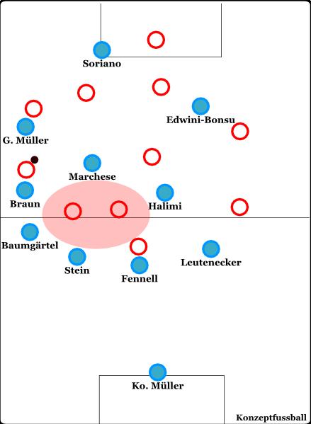 Zwischen Abwehr und Mittelfeld tut sich zwar ein Loch auf, doch die gegnerischen (in diesem Fall Chemnitzer) Spieler können diesen gar nicht erst nutzen, da lokal Druck auf den Ball ausgeübt wird und eine gewisse Kompaktheit herrscht.