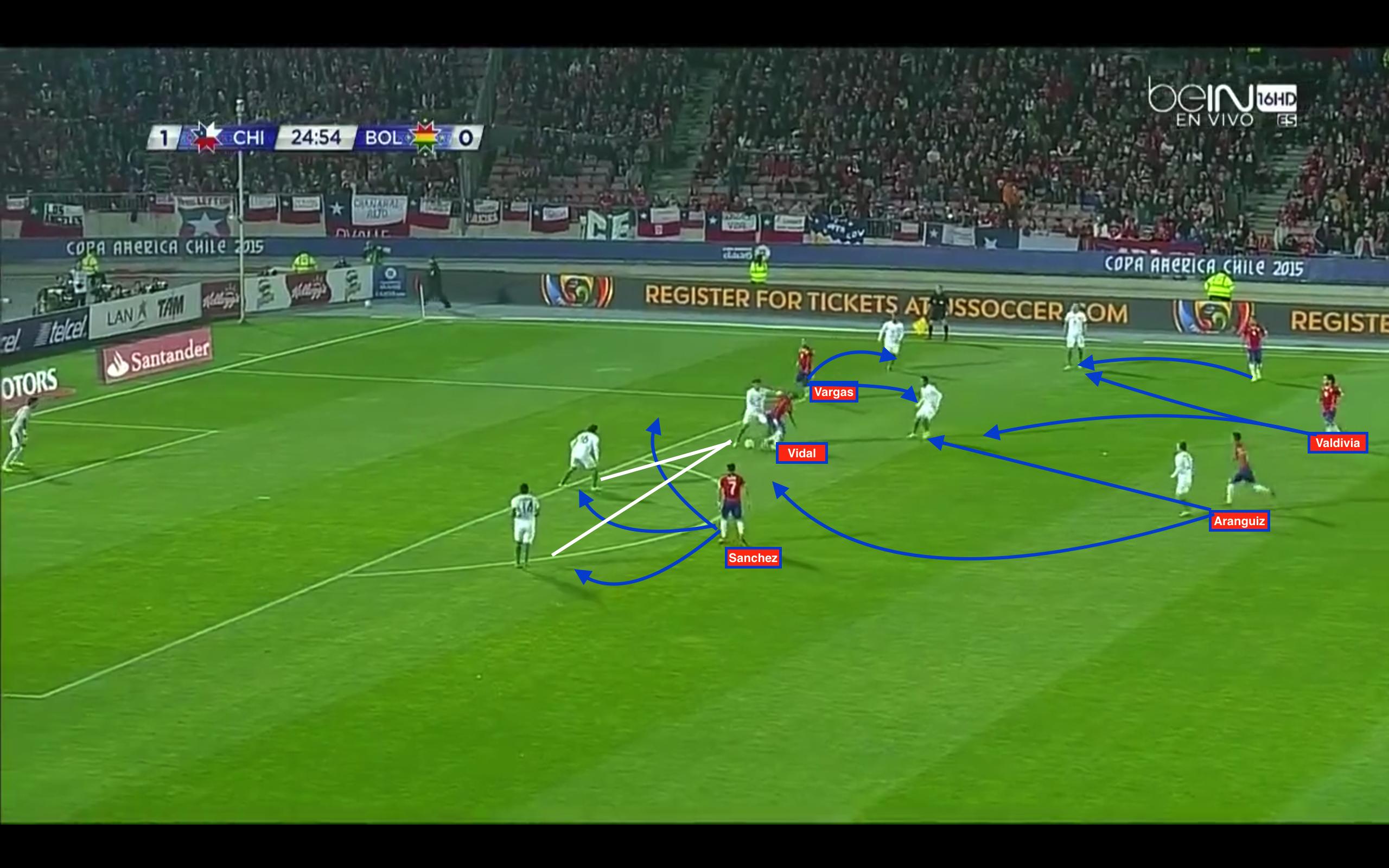 Gegenpressing von Chile. Es gibt eine hohe horizontale Linie von Spielern. Nach dem Ballverlust lenken die äußeren Spieler und der Ball wird meistens probiert in den offenen Raum zu lenken, der leicht zu pressen ist. In diesem Fall sammelt Aranguiz den Ball auf, der dem Innenverteidiger unsauber verspringt.