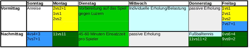 Wochenverlauf des BVB unter Thomas Tuchel