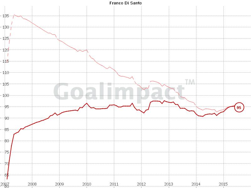 Di Santos Goalimpact liegt weit unter dem durchschnittlichen Goalimpact in der Bundesliga