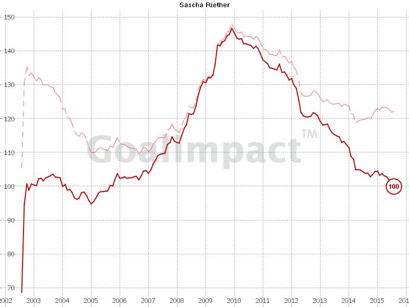 Der Goalimpact von Riether war mal sehr gut. Mittlerweile eher durchschnittlich.