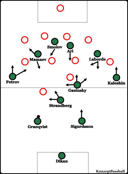 Schematische Darstellung des üblichen Aufbauspiels mit einigen vermehrt genutzten Bewegungsrichtungen der einzelnen Spieler.