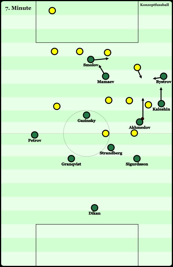 Akhemdov schnappt sich den Ball im rechten Halbraum, etwa auf Höhe der Mittellinie. Kaleshin und Bystrov stehen zunächst breit. Letzterer bewegt sich nach dem Andribbeln Akhmedovs, in den Halbraum hinein, worauf Kaleshin direkt mit einem Vorstoß reagiert. Gleichzeitig orientiert sich Smolov bereits ebenfalls von der Mitte zur rechten Seiten hin. Mamaev reagiert mit einer gegenläufigen Bewegung,