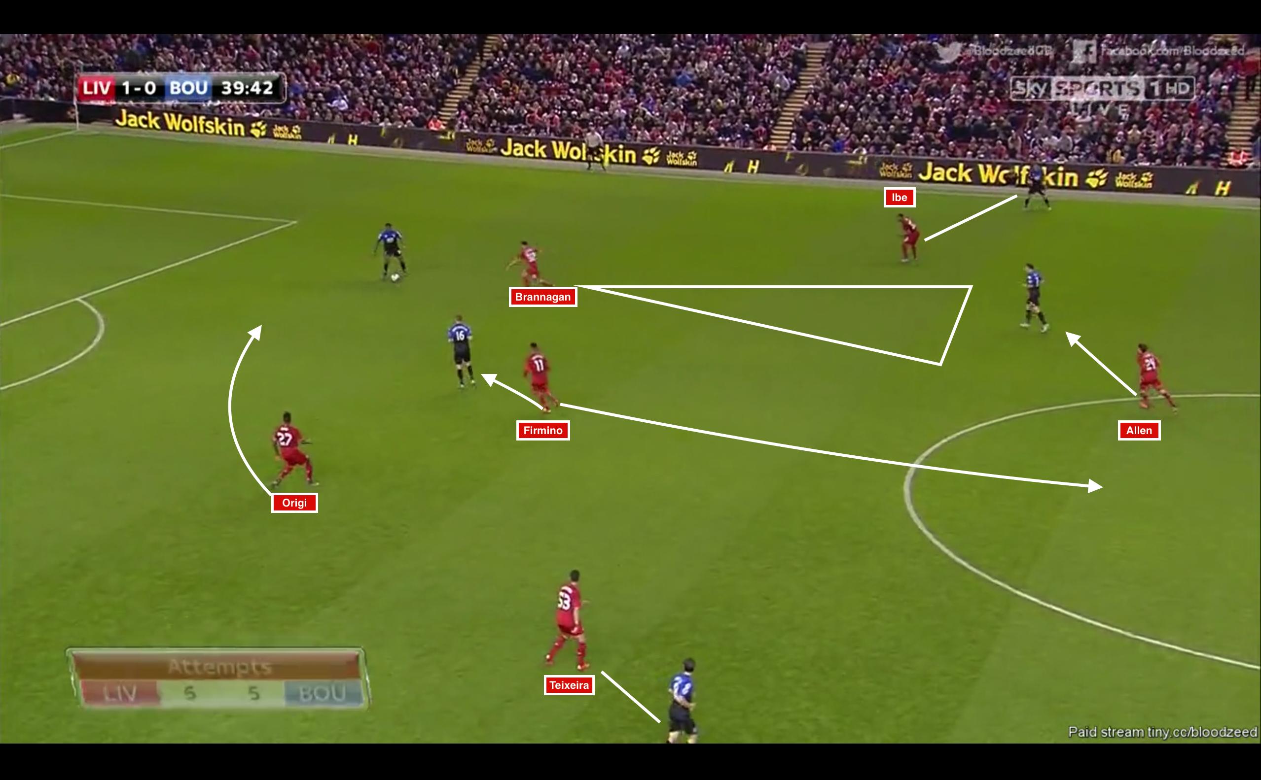 In diesem Bild sieht man gut das Pressing von den Reds gegen Bournemouth. Brannagan und Firmino rücken mannorientiert aus dem Verbund. Origi trennt die Innenverteidiger und die beiden Flügelspieler orientieren sich lose an den Außenverteidigern des Gegners. Das Ganze wird von Allen abgesichert, der entweder den Raum covert oder auf den Spieler schiebt. Es muss gesagt werden, dass dieser Screenshot ein extremes Beispiel ist nur selten beiden rausrückten, sondern eher 4-4-2 oder tiefere 4-1-4-1 Staffelungen entstanden. Brannagan spielte auch den defensiveren Part und sichert eher ab. Deshalb postierte sich Origi eher am rechten Innenverteidiger und lenkte das Spiel von Brannagan weg.