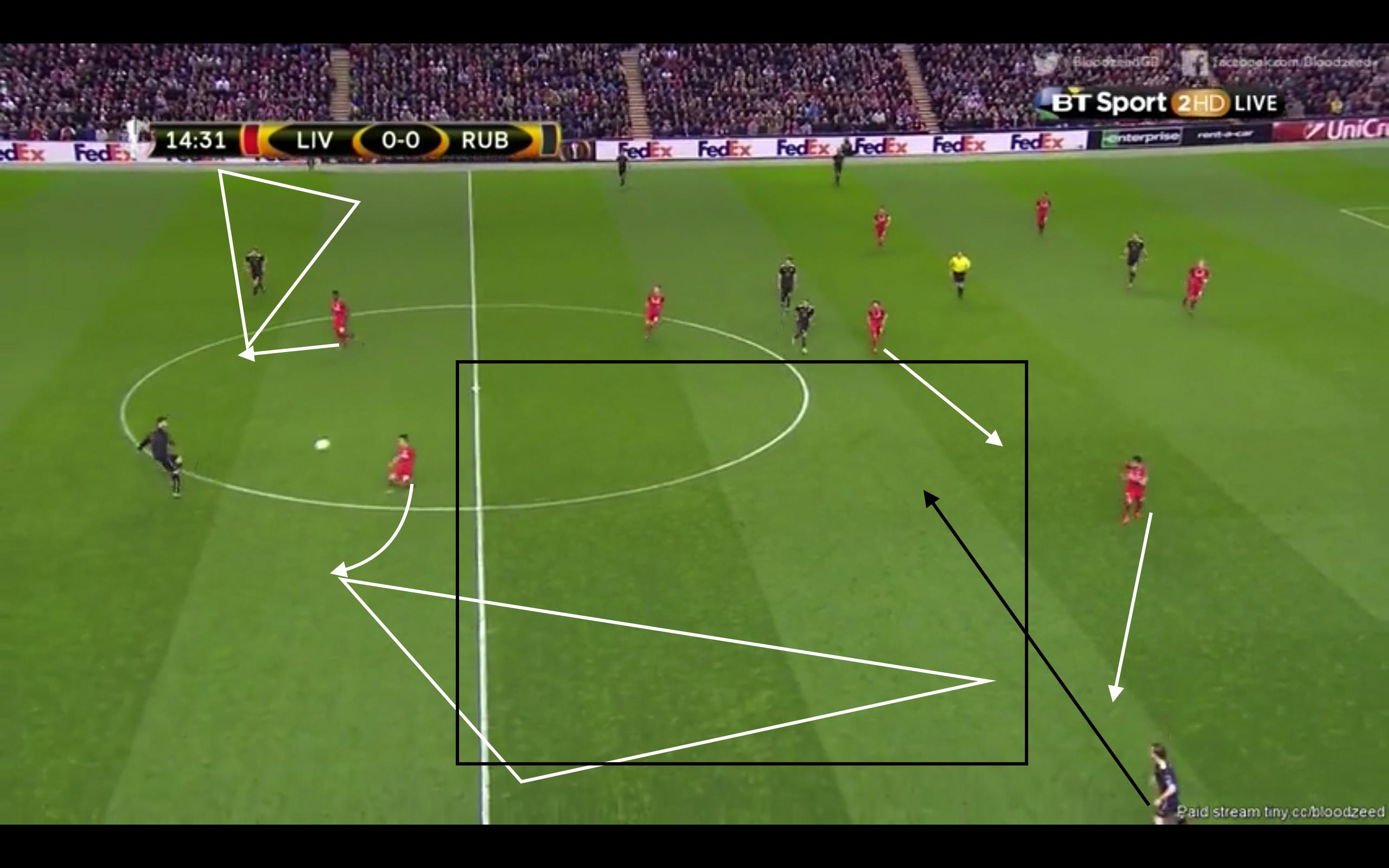 Coutinho rückt raus und Origi trennt wieder die beiden Innenverteidiger. Das Spiel wird also erfolgreich auf die Flügel gelenkt, dort kann aber nicht direkt Druck erzeugt werden. Nun müsste, nach dem das Spiel erfolgreich gelenkt wurde, eigentlich Zugriff erzeugt werden. Dies geschieht aber nicht, da Can zu weit entfernt ist, Coutinho zu hoch steht und generell zu wenige Spieler ballnah gut positioniert sind. Also kann der rechte Verteidiger den Ball gut annehmen und direkt ins Zentrum hinter den Raum von Coutinho und entgegen der Laufrichtung von Can starten. Allen hat ebenfalls verschieben und Liverpool ist immer noch passiv. Der gegnerische Spieler hat Zeit, Raum und außerdem das Spiel vor sich, also kann er einen langen Ball auf Devic spielen, der diesen zum 1:0 für Kazan verwertet.