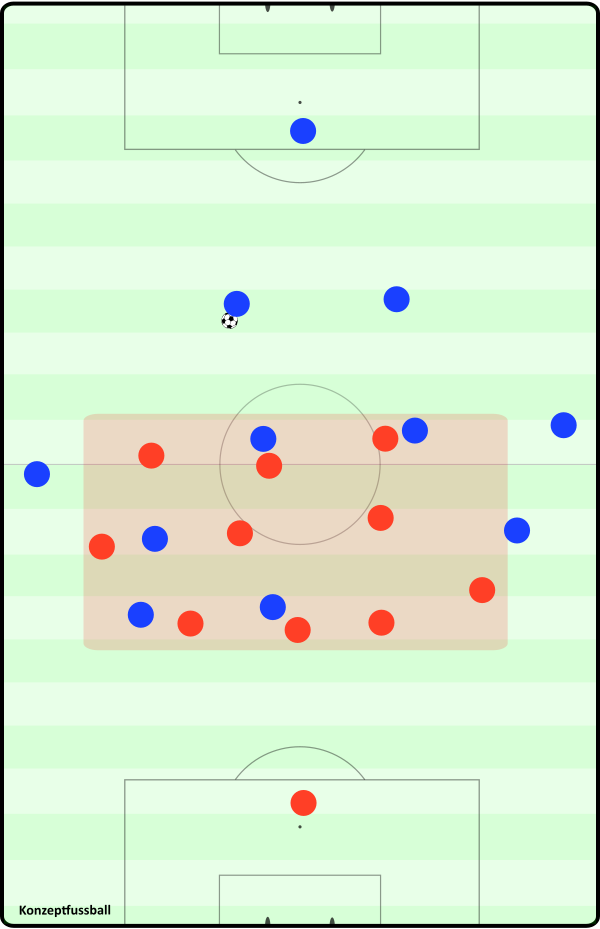 Aus dem 5-2-3 wird ein im Zentrum kompaktes, leicht verschobenes 4-3-3, das schwer zu bespielen ist.