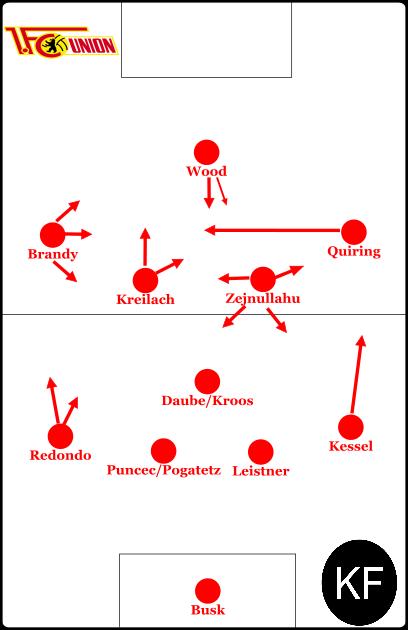 Grundlegende Formation unter Hofschneider.