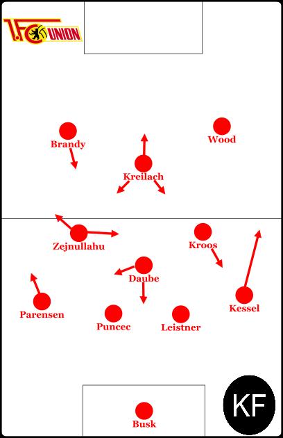 Grundlegende Formation mit Raute.