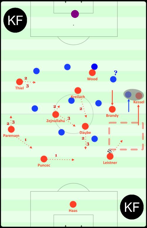Typische Aufbaustruktur im 4-1-4-1. Kessel geht, nach kurzer tieferer Einbindung, z.B. einem einfachen Doppelpass mit Leistner, höher. Viele Gegenspieler gehen diesen Weg aufgrund ihrer Mannorientierung mit. In den geöffneten Raum könnte Leistner dribbeln, um so zum Beispiel die erste Pressinglinie des Gegners hinter sich zu lassen und/oder um veränderte Passwinkel zu generieren. Diese potenzielle Bewegung könnte beispielhaft durch drei simple Wege von den Mitspielern balanciert werden (siehe Ziffern 1, 2 und 3). Auch typisch: Brandys Anbieten im tiefen Halbraum.