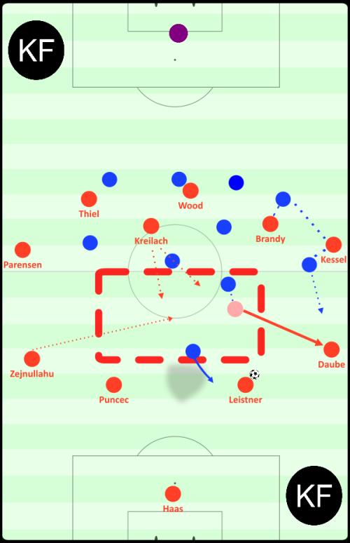 Der Gegner im recht mannorientierten 4-1-4-1- Mittelfeldpressing. Zejnullahu kippt links heraus. Daube tut es ihm gleich, nachdem Leistner durch den gegnerischen Stürmer, welcher Puncec im Deckungsschatten behält, angelaufen wird. Das löst zwar kleinere Übergabeprobleme beim Gegner, vor allem beim linken Außen- und Innenverteidiger, aus, aber der Sechserraum ist komplett verwaist. Zejnullahu hat nun einen weiten Weg, um diesen Raum wieder besetzen zu können. Einfacher wäre das für den weiträumigen Kreilach. Generell ist die Staffelung in dieser Szene zu flach und mit zu wenigen Verbindungen.
