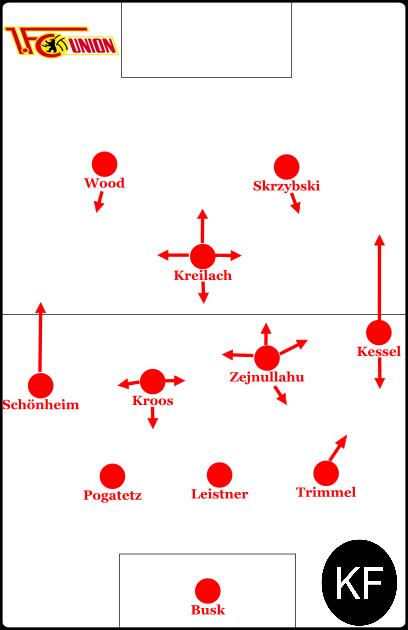 Grundlegende Formation zu Beginn der Rückrunde.
