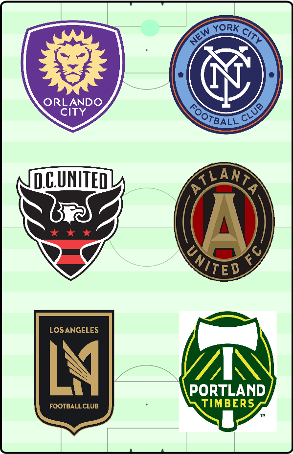MLS 2019 Analysis: Part 1 (3 Games out of the Matchdays 1 and 2)