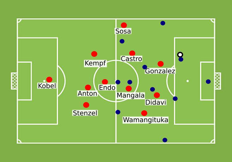 VfB Stuttgart Defensive Taktik