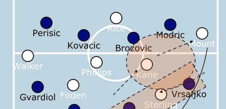 England – Kroatien 1:0